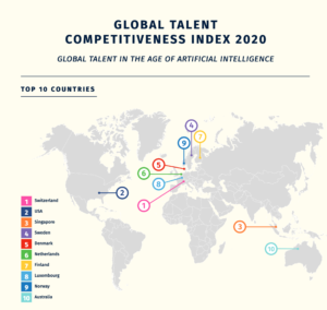 GTCI Study 2020